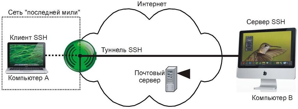 Рис. 6.39. Типичная конфигурация «последней мили» SSH