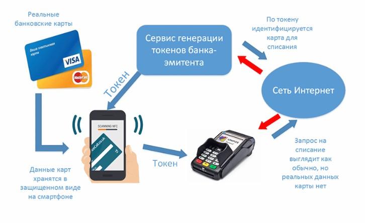 Схема подключения и работы платежной системы