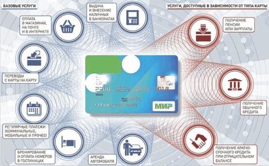 Возможности карт отечественной платежной системы «Мир»
