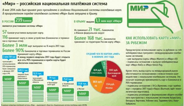 Интересные сведения о национальной системе и ее карточном продукте